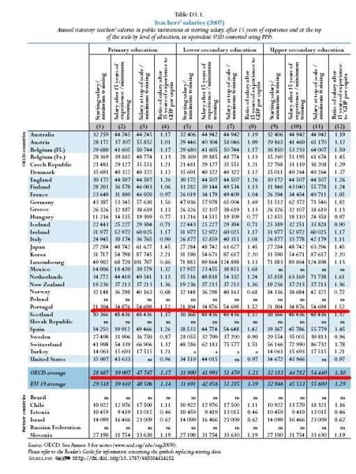 OECD2009Salários