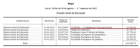 Confap2012