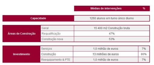 PE Area Custos