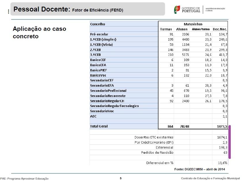 Em Matosinhos, Há (Pelo Menos) 135 Professores Para Despachar